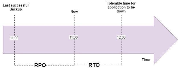 What is RPO and RTO